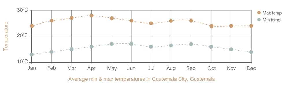Average Annual Temperatures Guatemala City